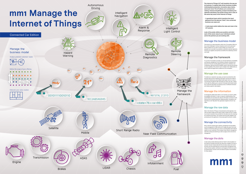 Poster Internet Of Things Connected Car Publications About Us
