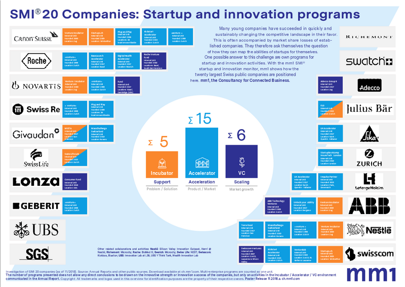 SMI 20 Startup- and innovation monitor: mm1 presents a